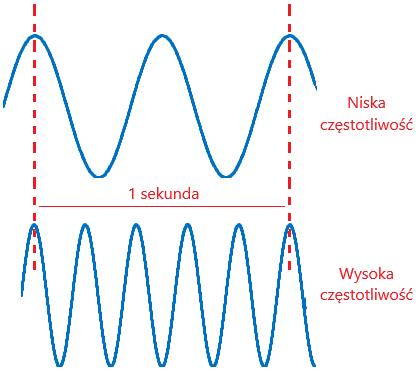 Porównanie fal o niskiej i wysokiej częstotliwości