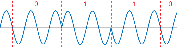Modulacja PSK