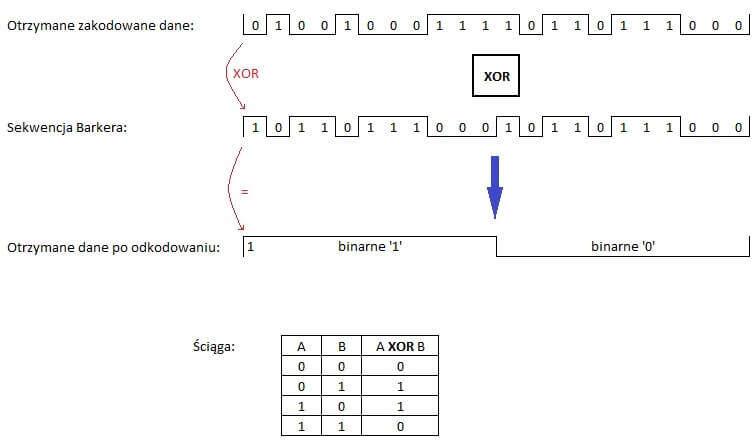 Odkodowanie danych przy użyciu sekwencji Barkera