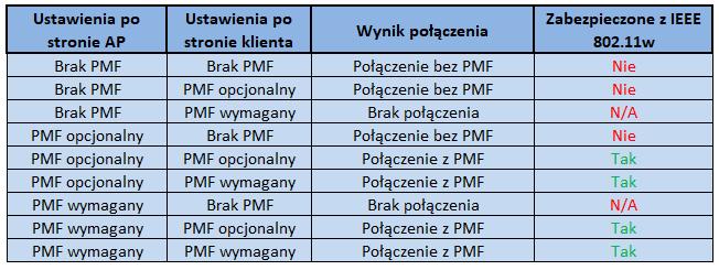 Warianty połączenia z oraz bez PMF