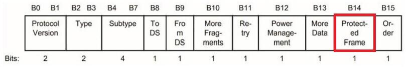 Przeznaczenie poszczególnych bitów w polu Frame Control, źródło: CWNP