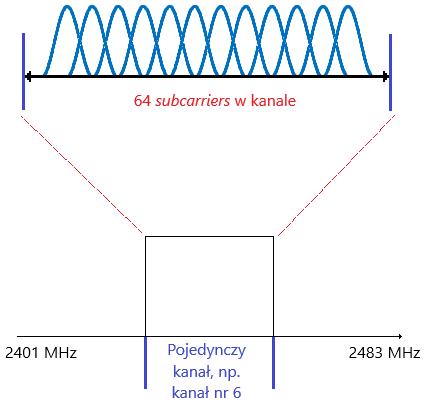 Podział kanału na 64 subcarriers, każda o szerokości 312,5 MHz