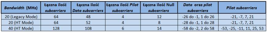 Podsumowanie ilości i rozkładu subcarriers w standardzie IEEE 802.11n