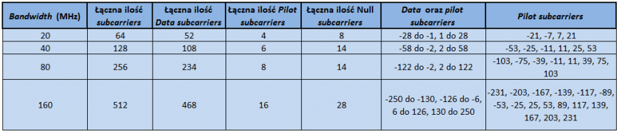 Podsumowanie ilości i rozkładu subcarriers w standardzie IEEE 802.11ac