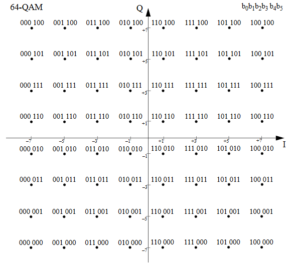 Constellation diagram modulacji 64-QAM, źródło: IEEE