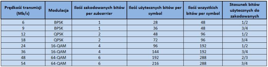 Podsumowanie opcji dostępnych w metodzie OFDM dla standardów IEEE 802.11a/g