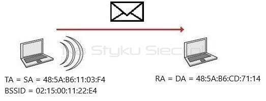 Adresacja ramki wewnątrz IBSS