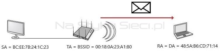 Adresacja ramki wysłanej przez Access Point w konfiguracji To DS = 0, From DS = 1
