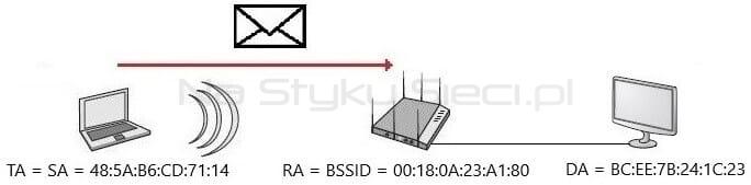 Adresacja ramki wysłanej przez klienta Wi-Fi w konfiguracji To DS = 1, From DS = 0
