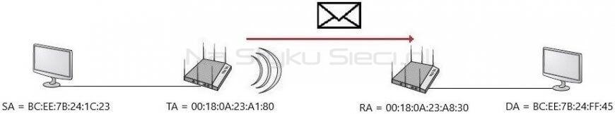 Adresacja ramki wysłanej przez Access Point w konfiguracji To DS = 1, From DS = 1