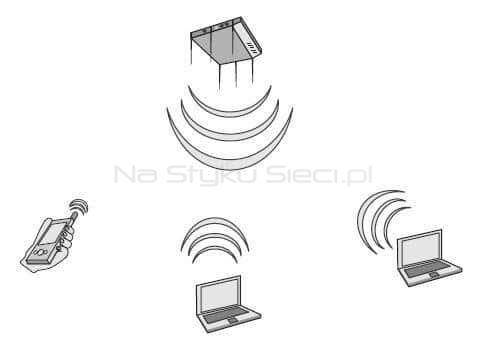 Basic Service Set składający się z AP i trzech klientów, źródło: CWNP