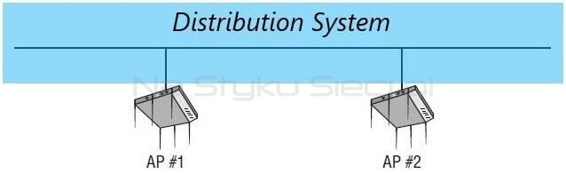 Distribution System łączący dwa odrębne BSS, źródło: CWNP