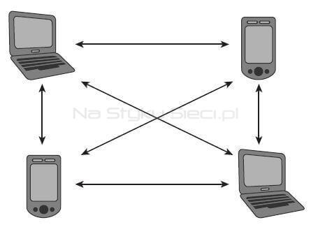 Independent Basic Service Set złożony z czterech urządzeń