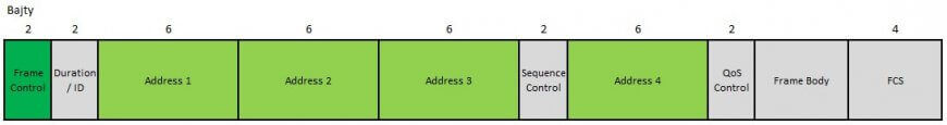 Format ramki IEEE 802.11