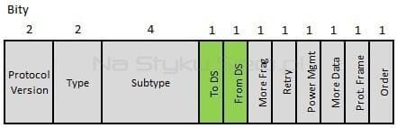 Zawartość pola Frame Control w ramce IEEE 802.11