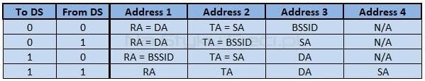 Możliwe kombinacje pól To DS i From DS oraz odpowiadające im ustawienia pól adresowych