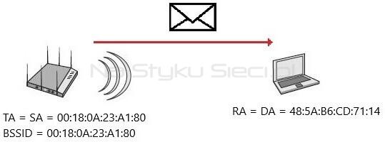 Adresacja ramki Association Response wysłanej z AP do klienta