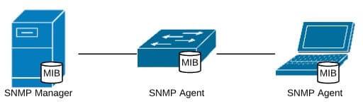 Management Information Base, źródło: opracowanie własne