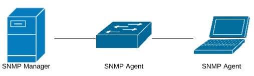 SNMP Manager i Agent, źródło: opracowanie własne