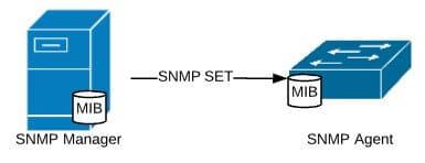 Komunikat SNMP SET, źródło: opracowanie własne