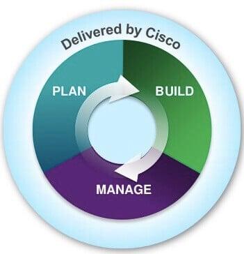 Cykl życia sieci PBM, źródło: slideshare.net