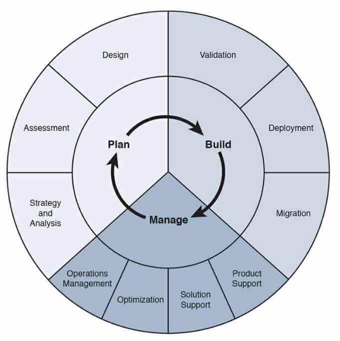 PBM ze szczegółowym podziałem na poszczególne etapy, źródło: CCDA Official Cert Guide