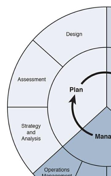 Faza Plan cyklu PBM