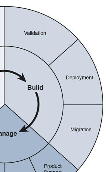 Faza Build cyklu PBM