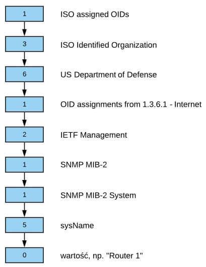 Drzewiasta struktura MIB, źródło: opracowanie własne