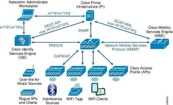 Przykładowe powiązania między poszczególnymi elementami architektury Cisco, źródło: cisco.com