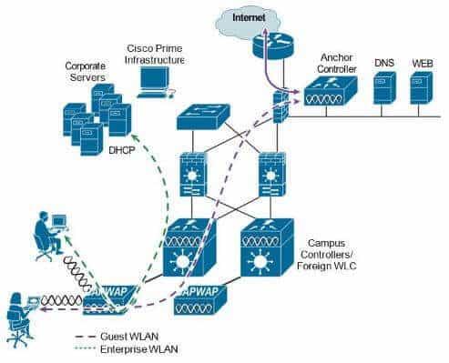 Architektura Guest Wi-Fi według Cisco, źródło: cisco.com