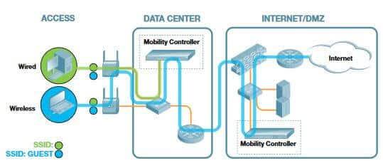 Architektura Guest Wi-Fi według Aruby, źródło: arubanetworks.com