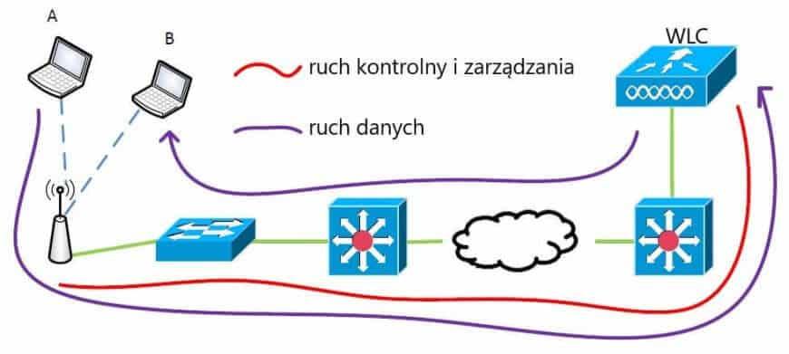 FlexConnect vs local mode - Na Styku Sieci