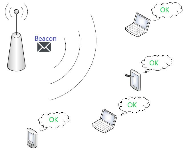 Schemat skanowania pasywnego w sieci Wi-Fi