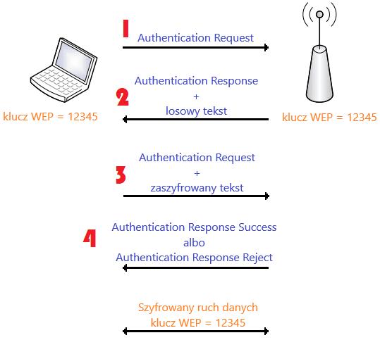 Wymiana wiadomości w procesie Shared Key Authentication