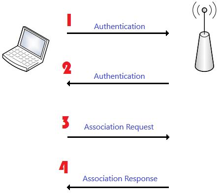 Wymiana wiadomości w procesie Open System Authentication