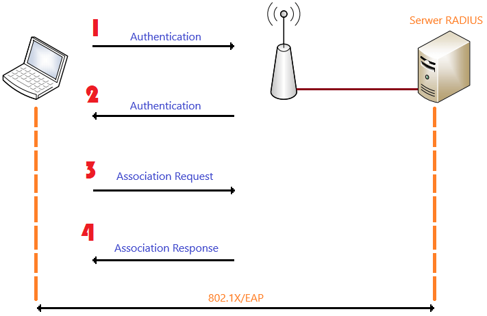 Wymiana wiadomości w procesie Open System Authentication oraz uwierzytelnianie 802.1X/EAP