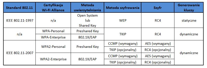 Porównanie standardów i metod bezpieczeństwa