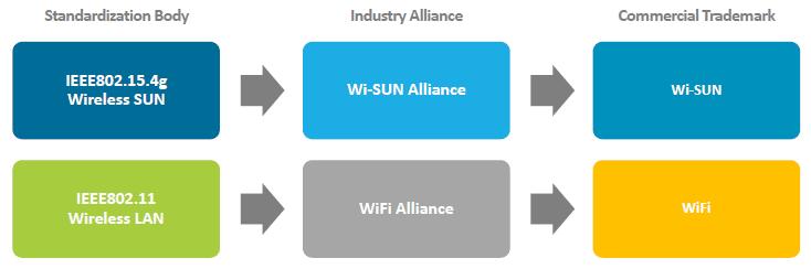 Porównanie światów Wi-SUN i Wi-Fi, źródło: wi-sun.org