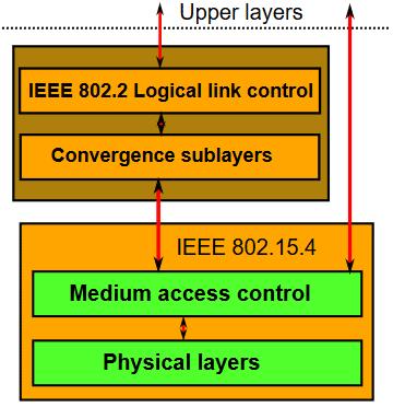 Położenie standardu IEEE 802.15.4 w modelu sieciowym ISO/OSI, źródło: wikipedia.org