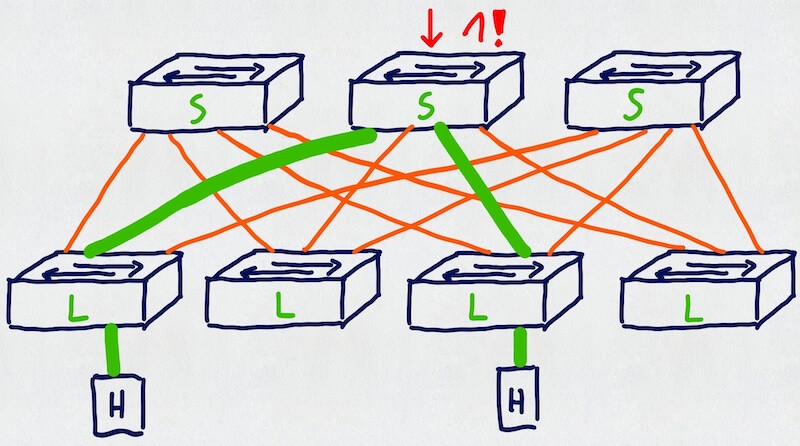 Dzięki topologii clos między hostami jest tylko jeden skok
