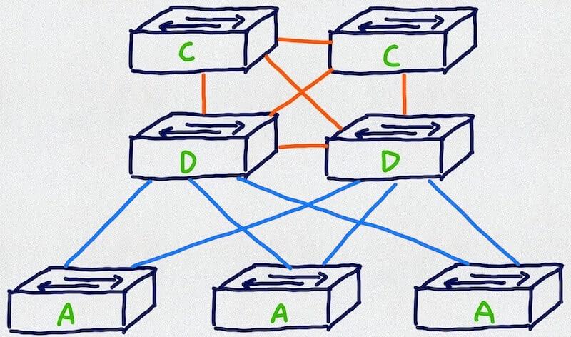 Trzypoziomowy model sieci. Linki L2 niebieskie, linki L3 pomarańczowe
