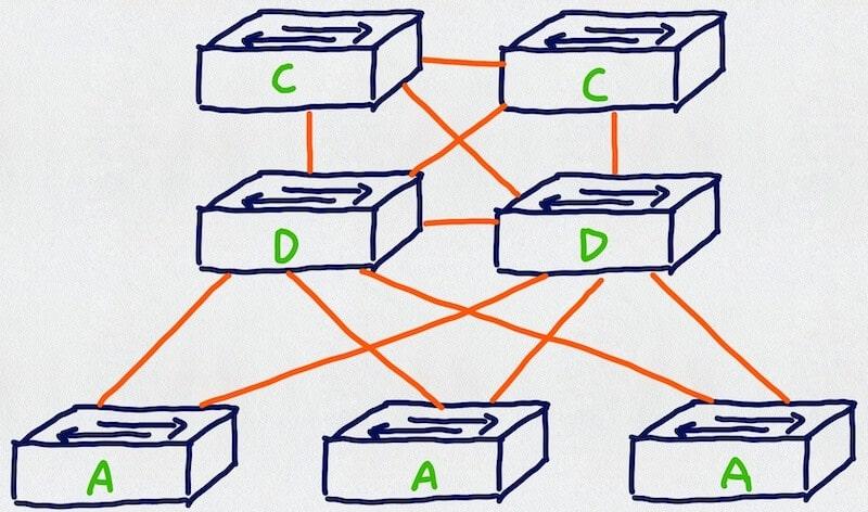 Trzypoziomowy model sieci. Linki L3 pomarańczowe