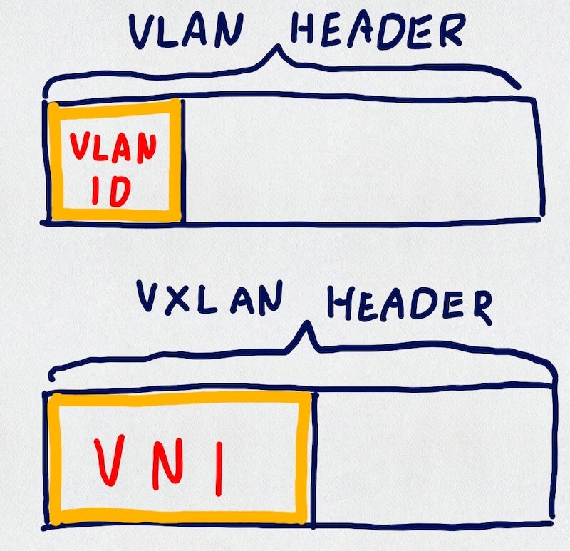 VLAN ID vs VNI