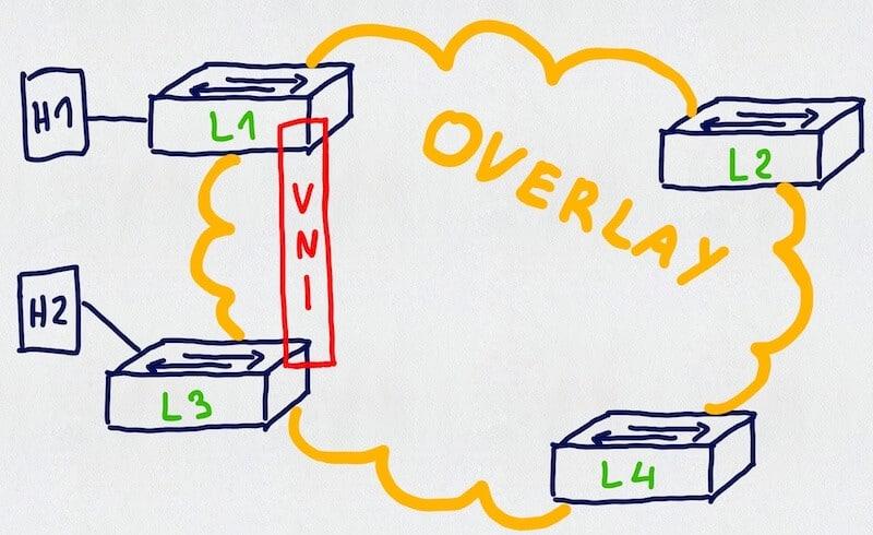 Sieć nakładkowa (ang. overlay)