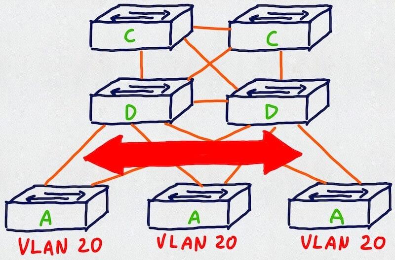 Rozciąganie VLANów między przełącznikami dostępowymi