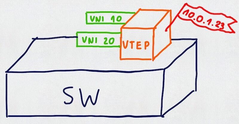VTEP jako łącznik między siecią podkładową i nakładkową