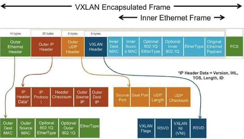 Konstrukcja ramki VxLAN