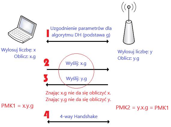 Proces OWE w uproszczonej postaci