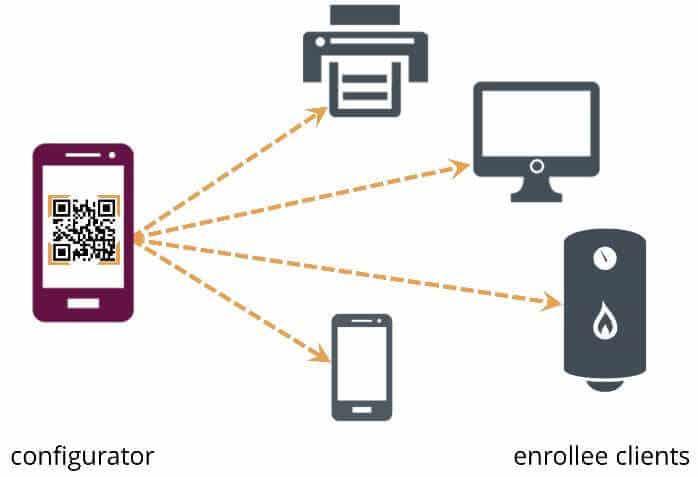Etap drugi - konfiguracja klientów, źródło: wi-fi.org